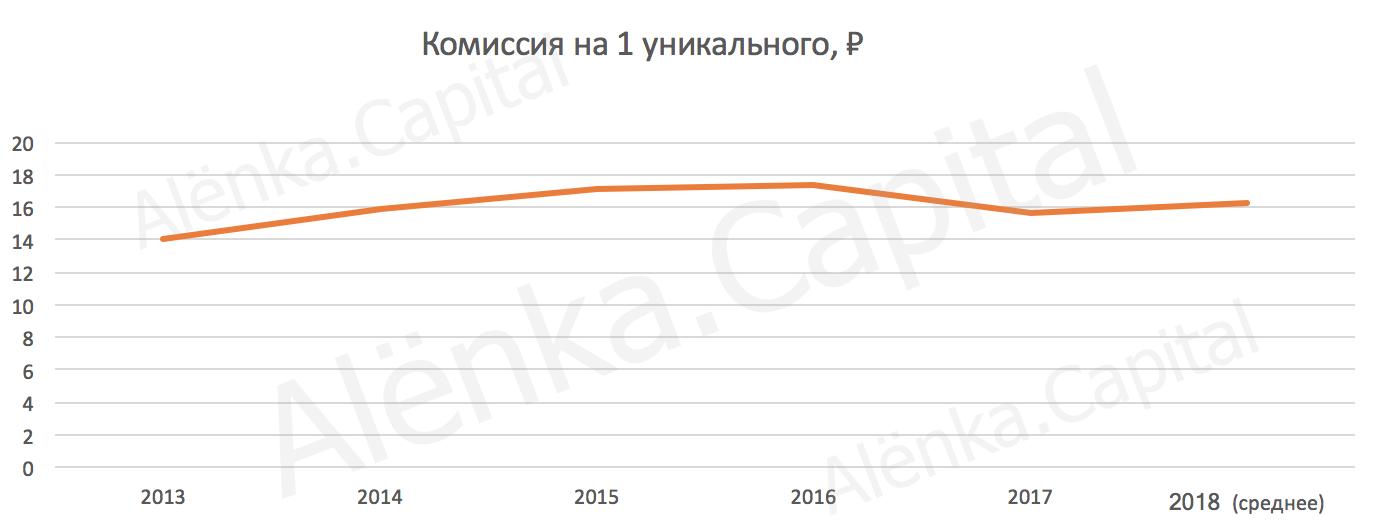 Мосбиржа. Обзор по результатам годового отчета