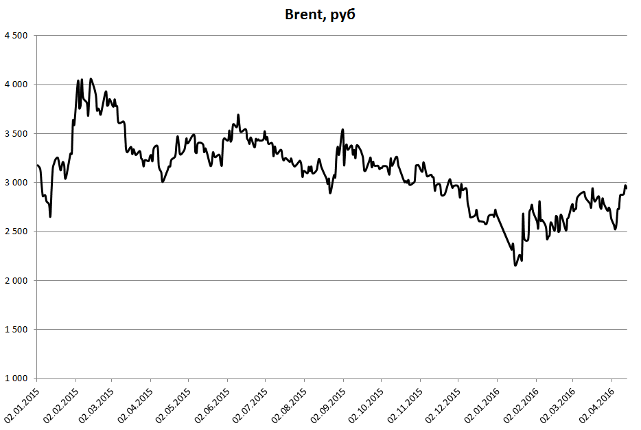Нефть рубль 2016.04.12