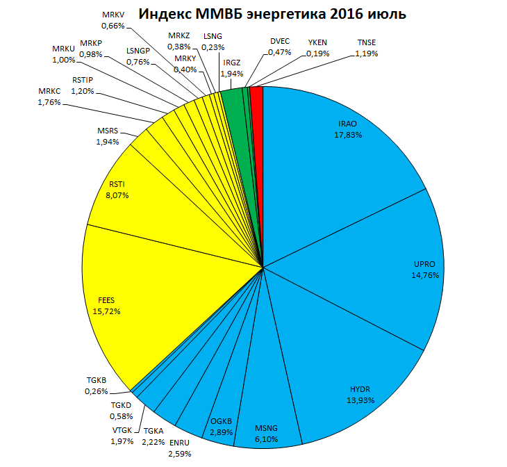 Индекс ММВБ энергетика струкутра 2016.07.22