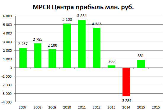 МРСК Центра прибыль 2015