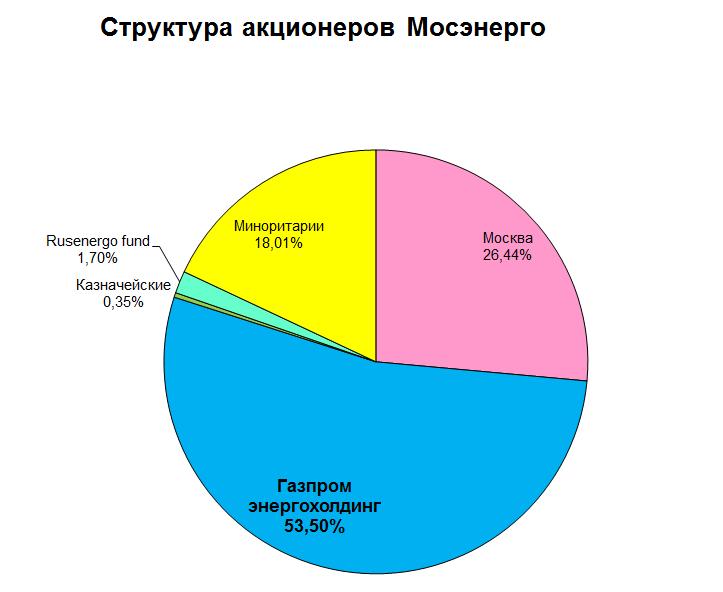 Мосэнерго акционеры 2015