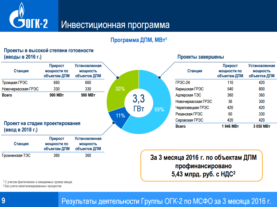 ОГК-2 инвестпрограмма 2016Q1