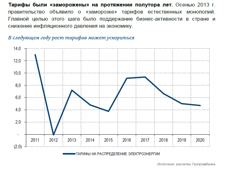 Рост тарифов 2015