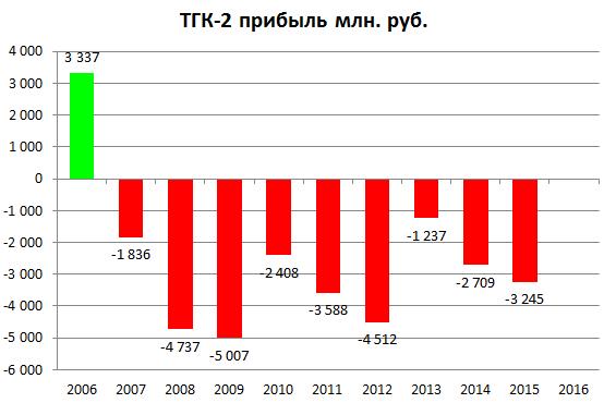 ТГК-2 прибыль 2015