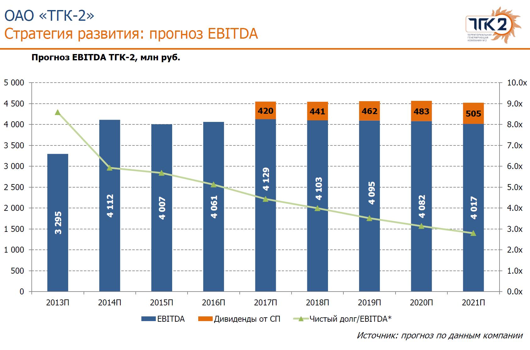 ТГК-2 прогноз EBITDA 2013