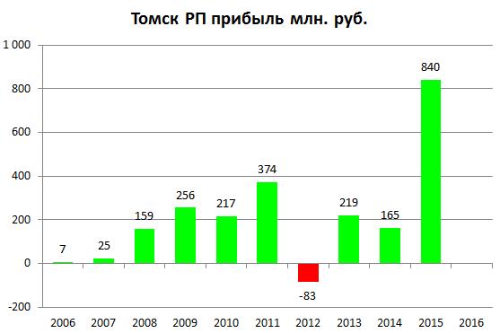 Томская РП прибыль 2015