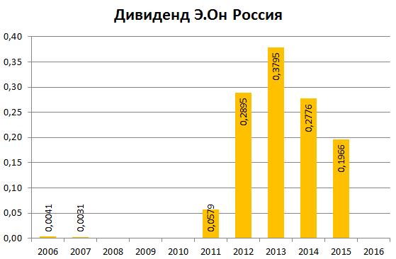 Э.Он Россия дивиденд 2015